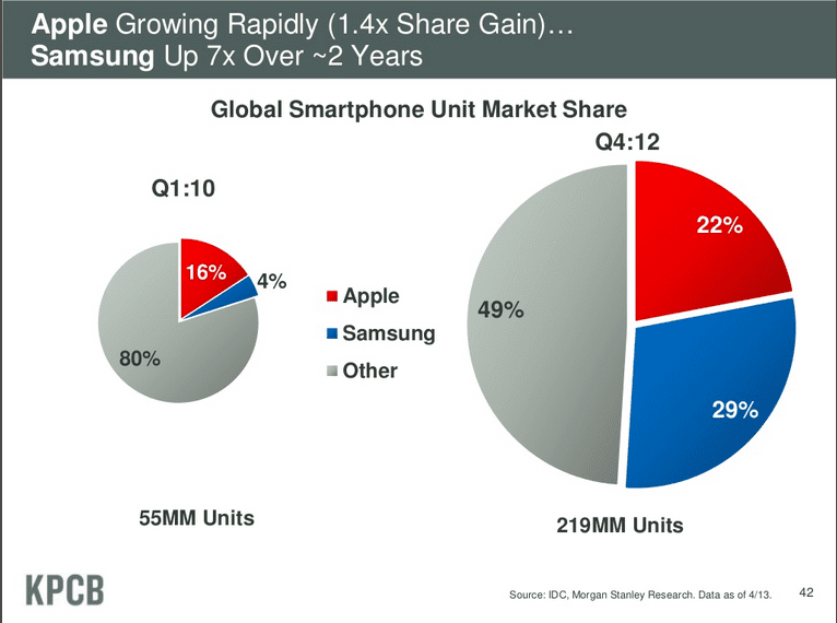 Samsung's growth - digital publishing